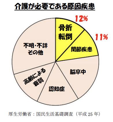 グラフ:介護が必要である原因疾患